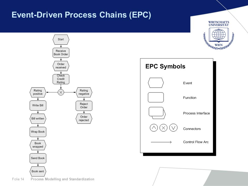 Event-Driven Process Chains (EPC)