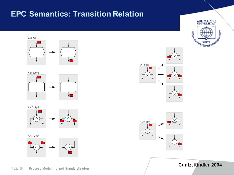 EPC Semantics: Transition Relation