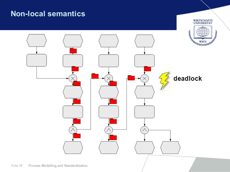 Non-local semantics deadlock Process Modelling and Standardization