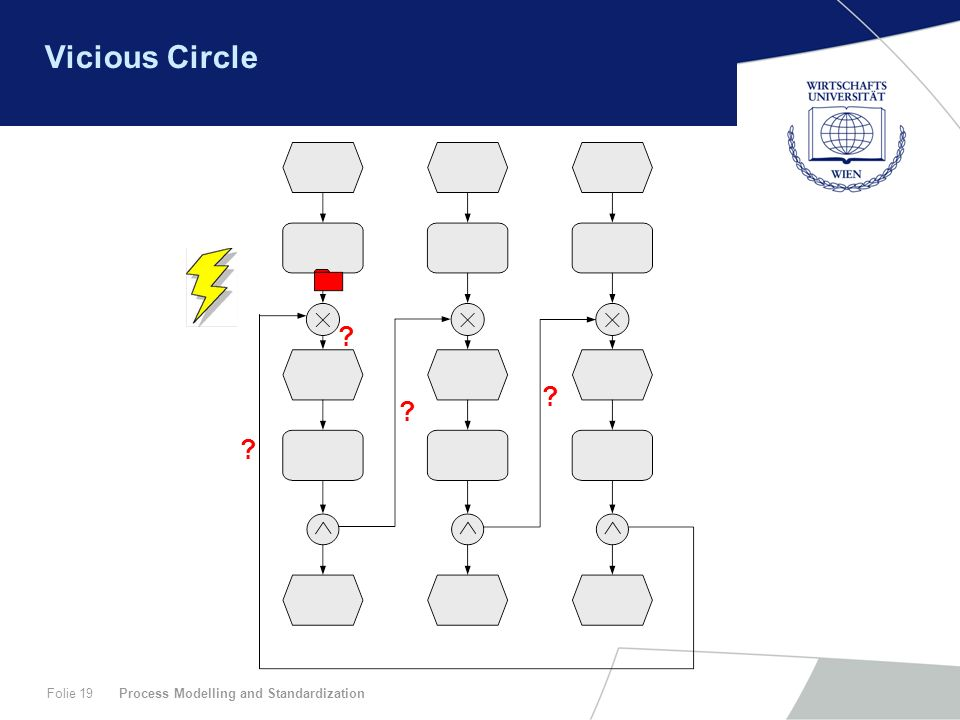 Vicious Circle Process Modelling and Standardization