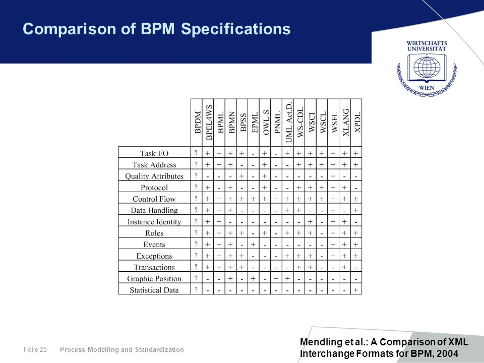 Comparison of BPM Specifications
