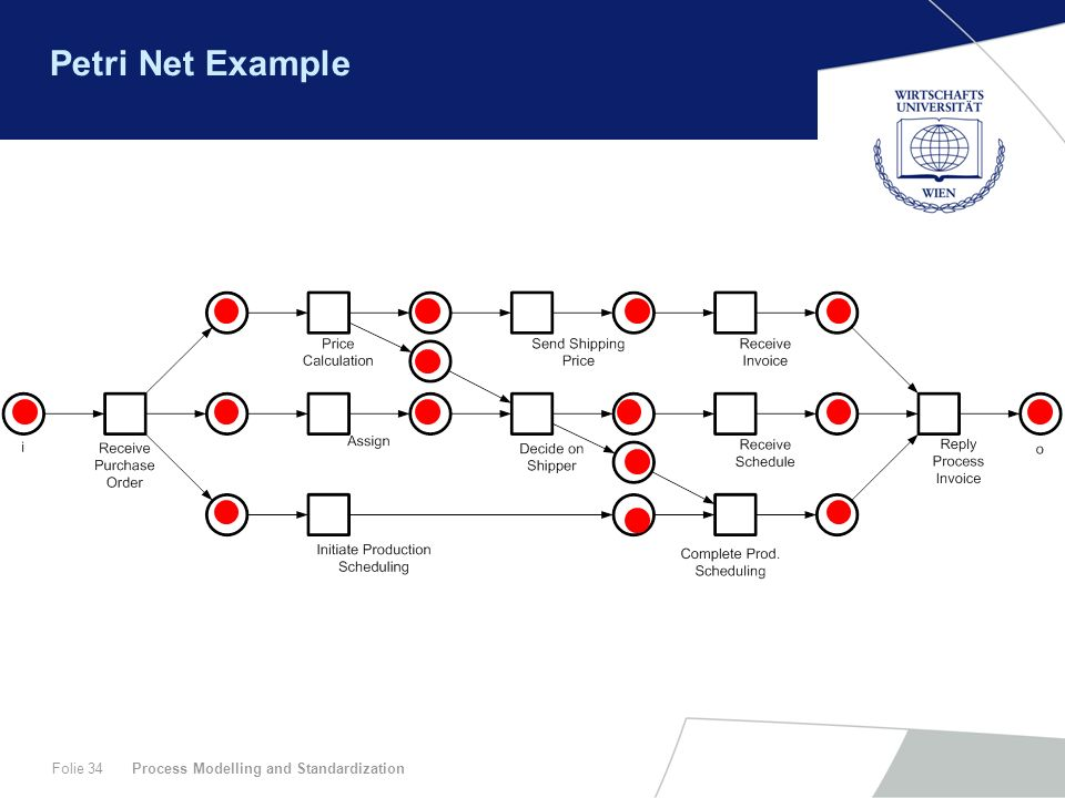 Petri Net Example Process Modelling and Standardization