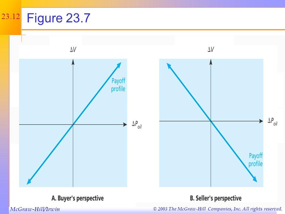 Figure 23.7