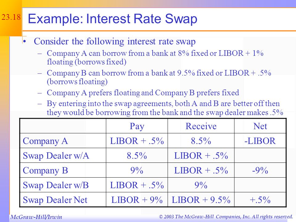 Example: Interest Rate Swap