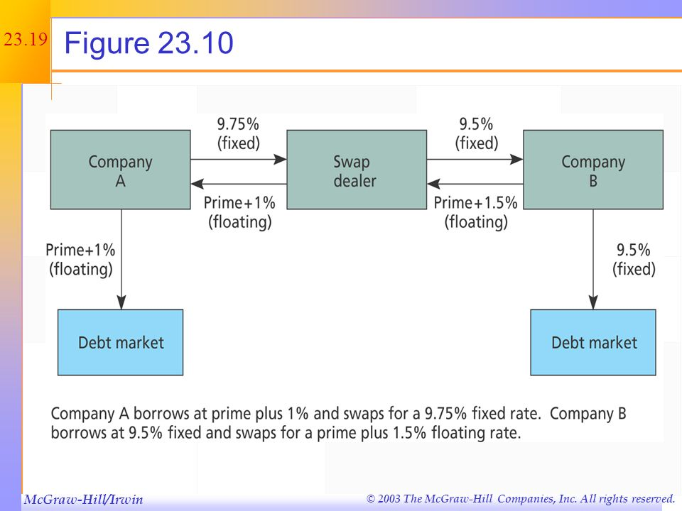 Figure 23.10 This is an illustration of the cash flows from the example in the book.