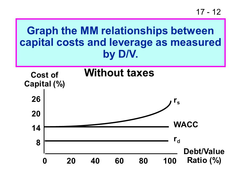 Graph the MM relationships between capital costs and leverage as measured by D/V.