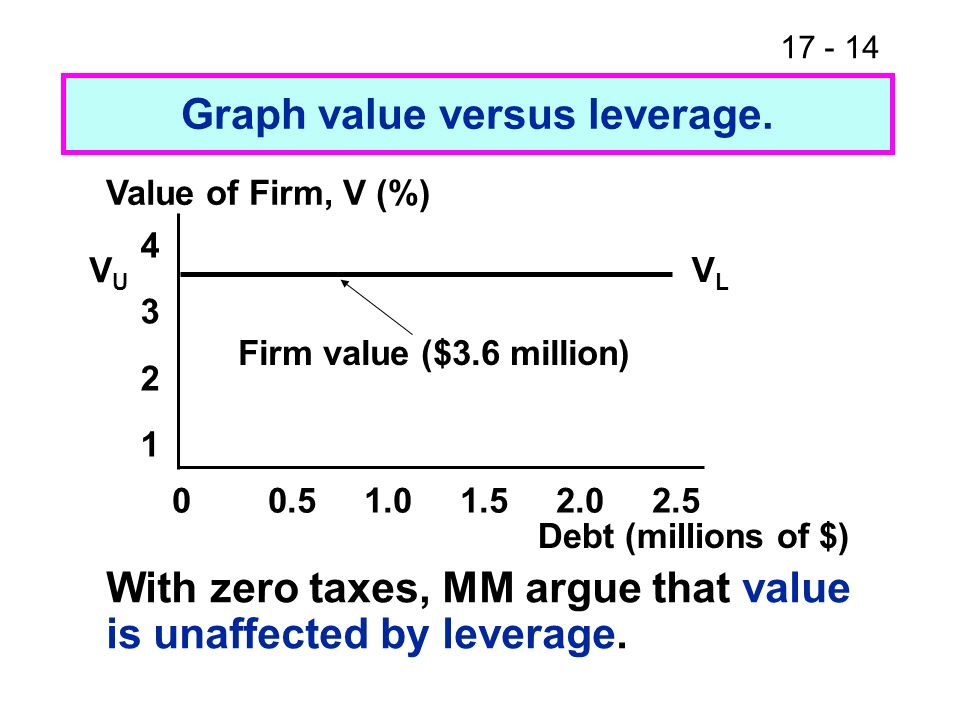 Graph value versus leverage.