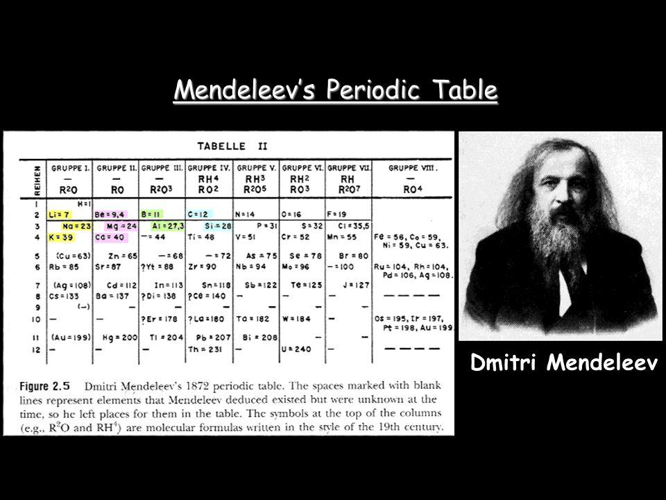 mendeleevs periodic table - Periodic Table Theme Ap
