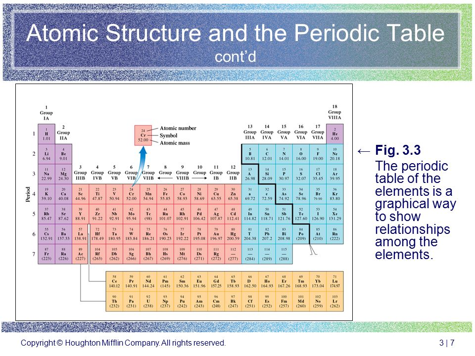 Periodic table periodic table structure of atoms for 99 periodic table