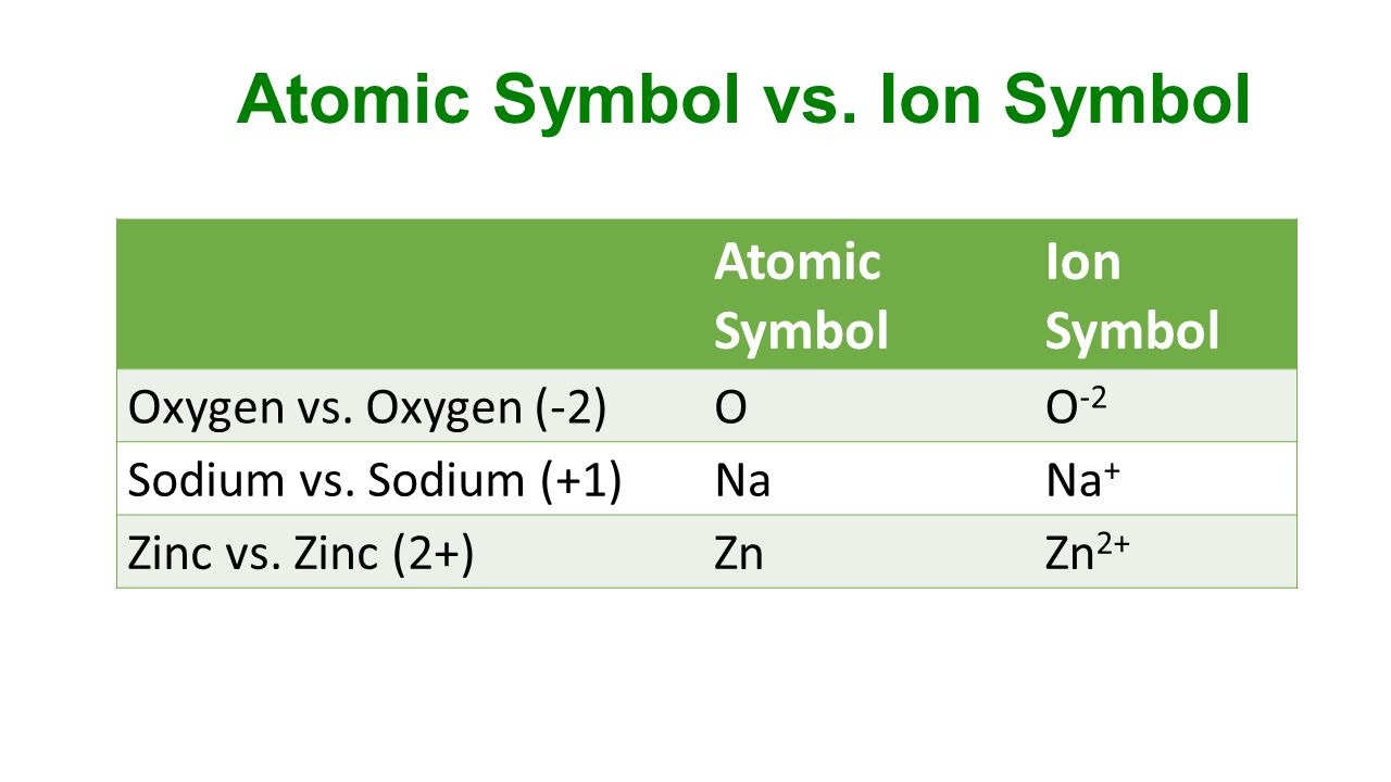 2 in atom a how many electrons are there ion d ion e ppt 5 atomic symbol biocorpaavc