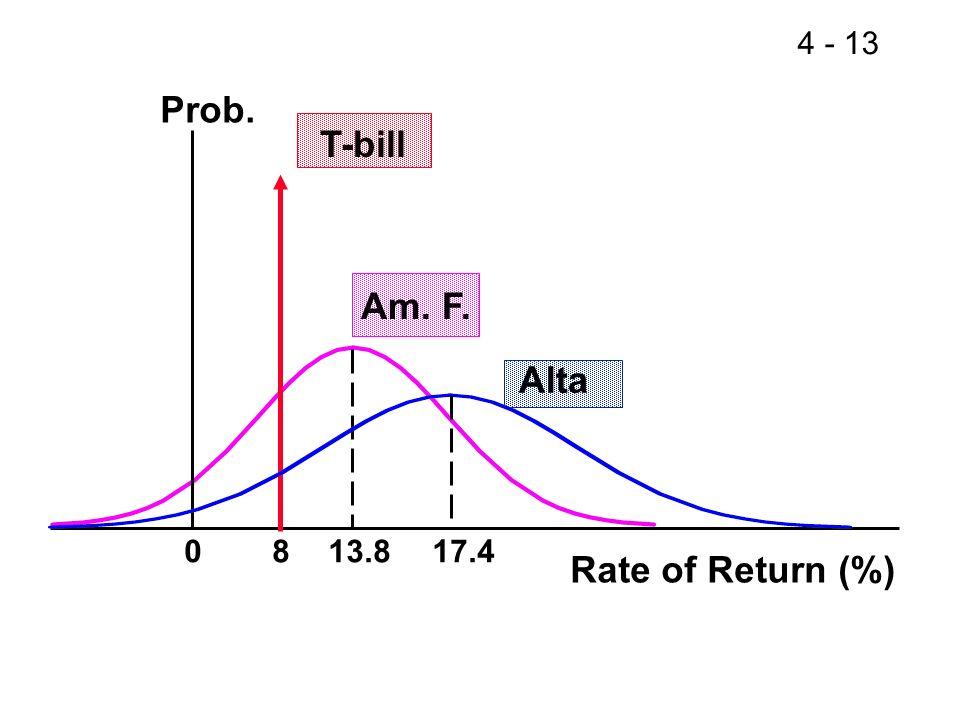 Prob. T-bill Am. F. Alta 8 13.8 17.4 Rate of Return (%) 12