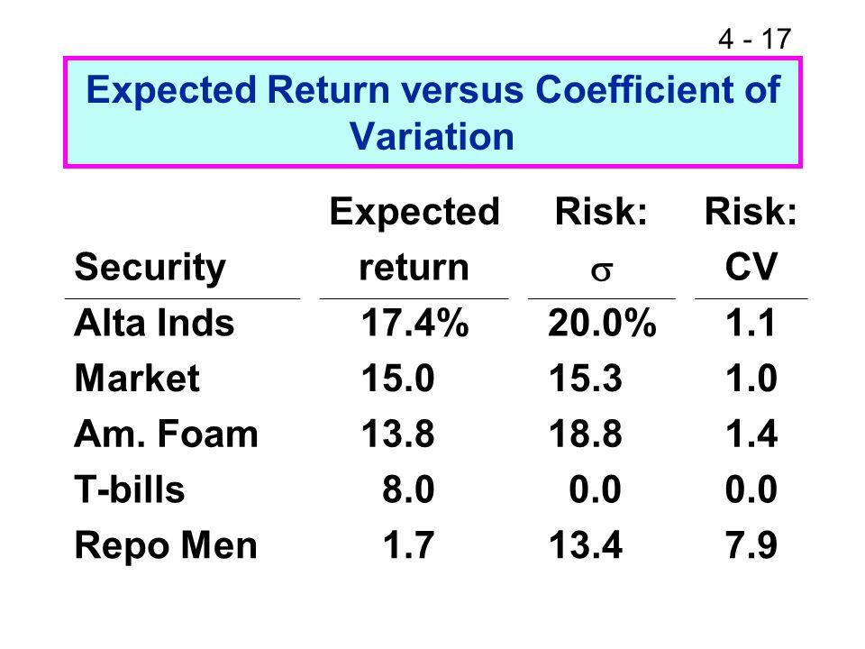 Expected Return versus Coefficient of Variation