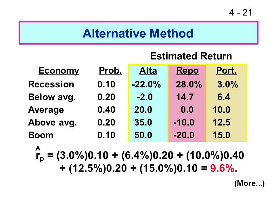 Alternative Method ^ rp = (3.0%)0.10 + (6.4%)0.20 + (10.0%)0.40