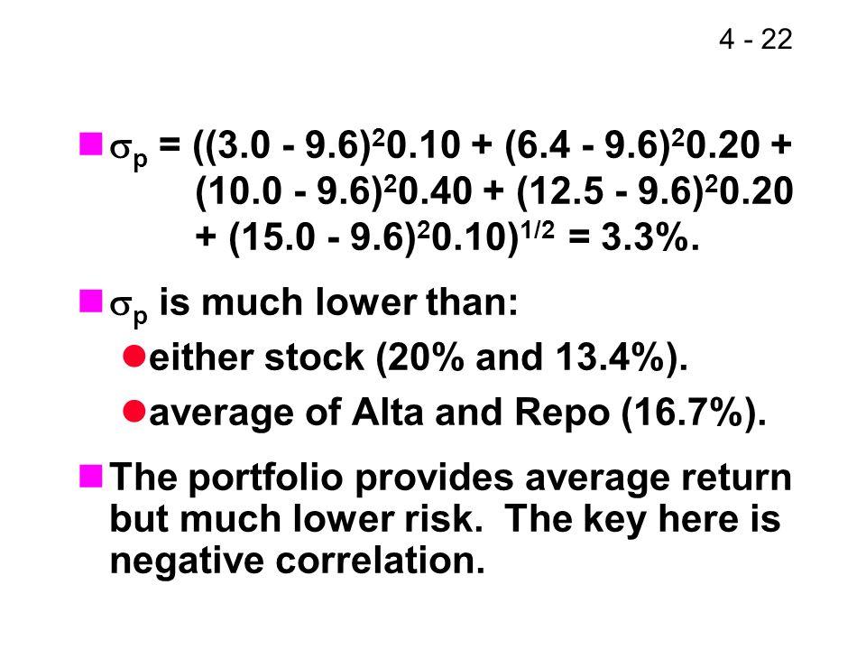 average of Alta and Repo (16.7%).