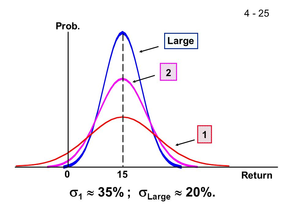 Prob. Large 2 1 15 Return 1 35% ; Large 20%. 26