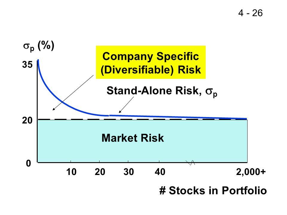 Company Specific (Diversifiable) Risk