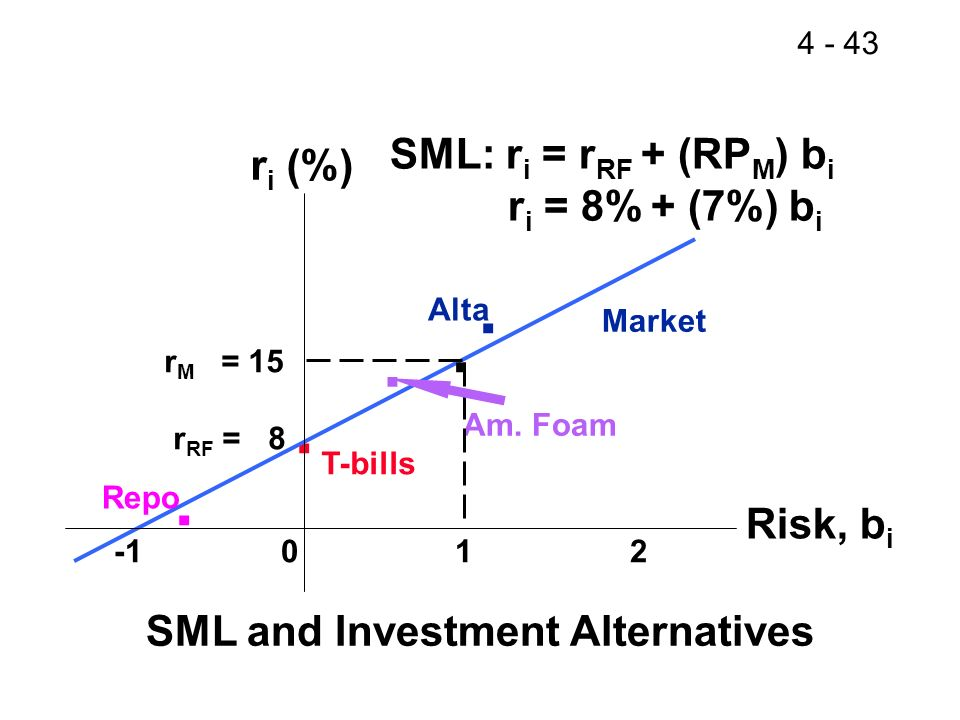 SML and Investment Alternatives