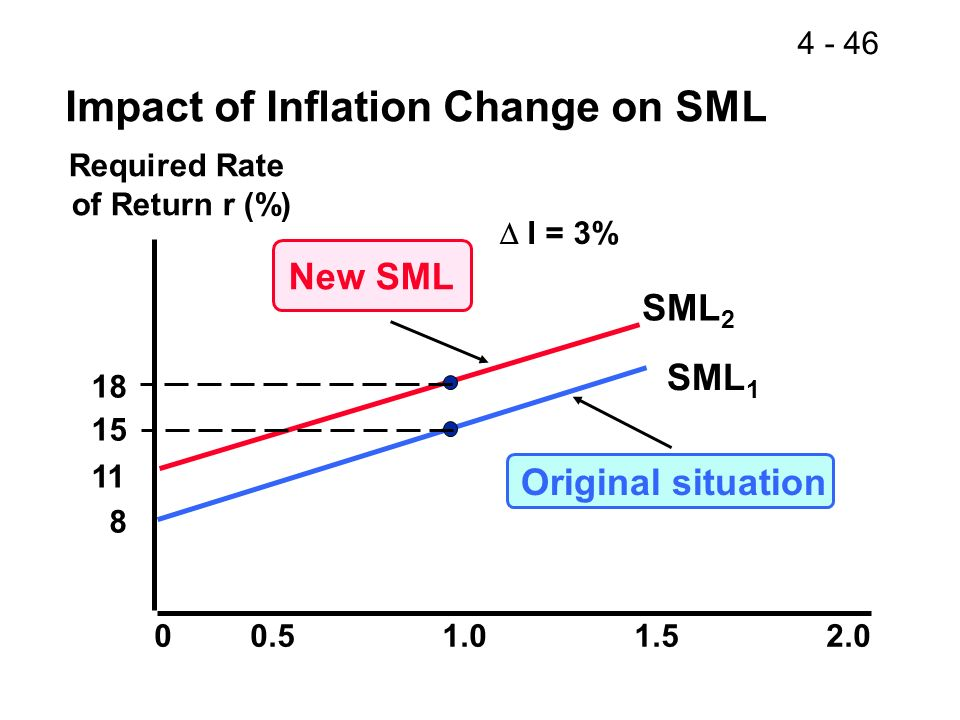 Impact of Inflation Change on SML