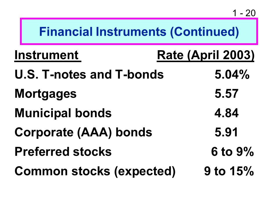 Financial Instruments (Continued)