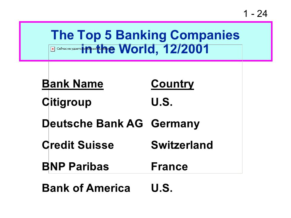 The Top 5 Banking Companies in the World, 12/2001