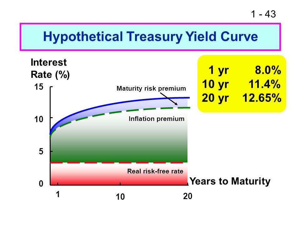 Hypothetical Treasury Yield Curve