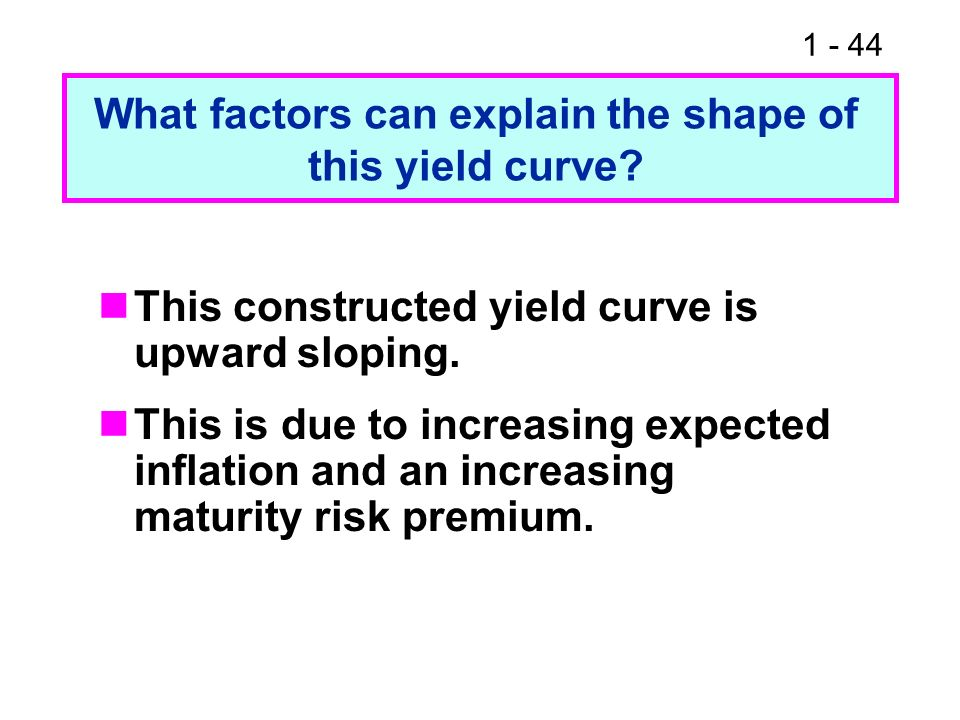 What factors can explain the shape of this yield curve