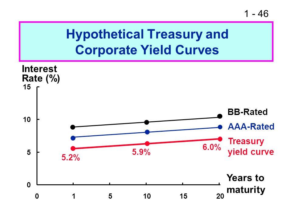Hypothetical Treasury and Corporate Yield Curves