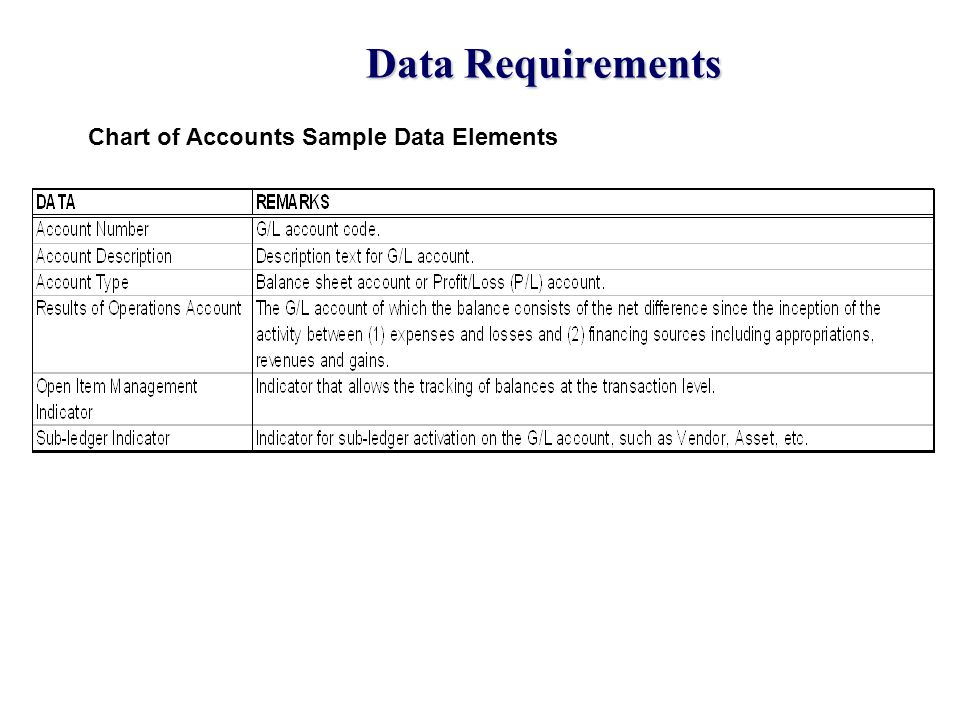Data Requirements Chart of Accounts Sample Data Elements