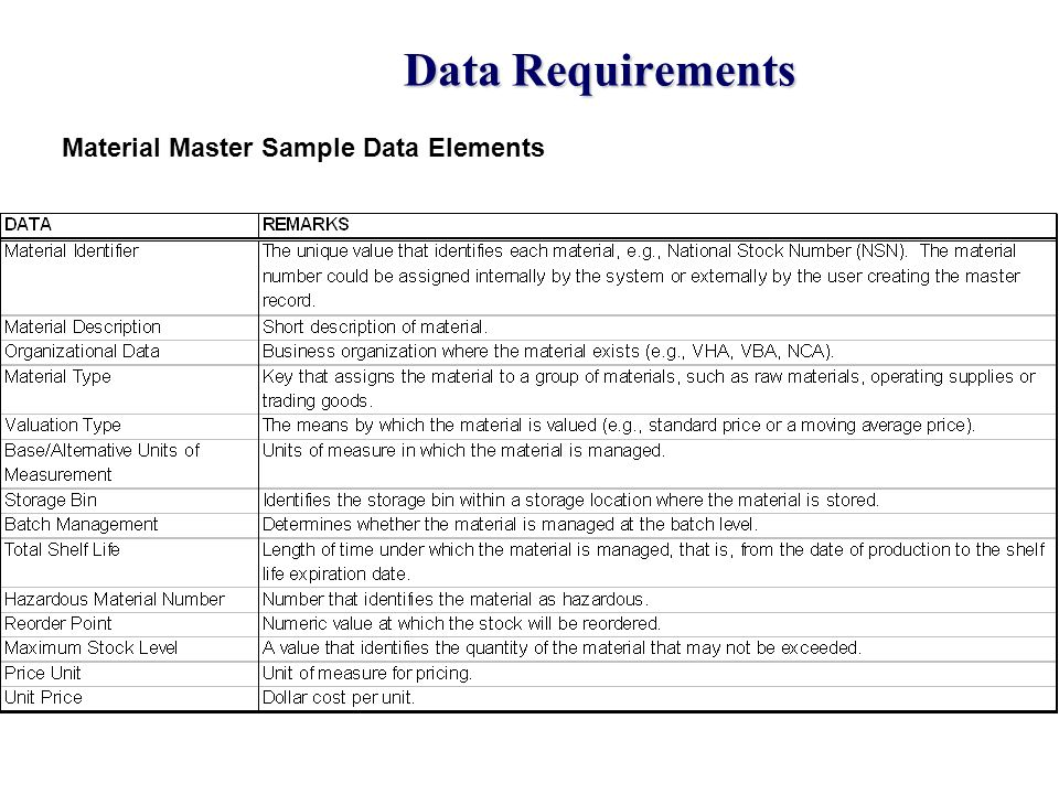 Data Requirements Material Master Sample Data Elements