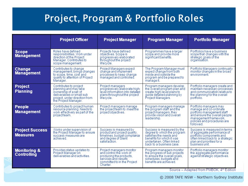 the role of effective project management in software development The many roles in software any software-intensive product- or service- development project has at dave nicolette effective software development.