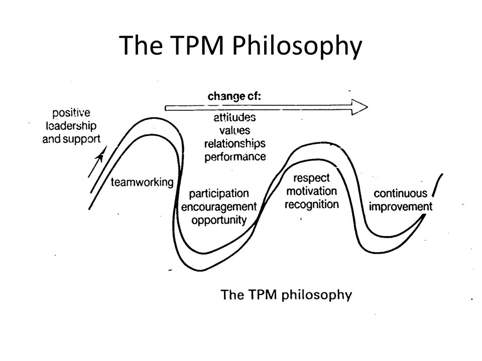 The TPM Philosophy