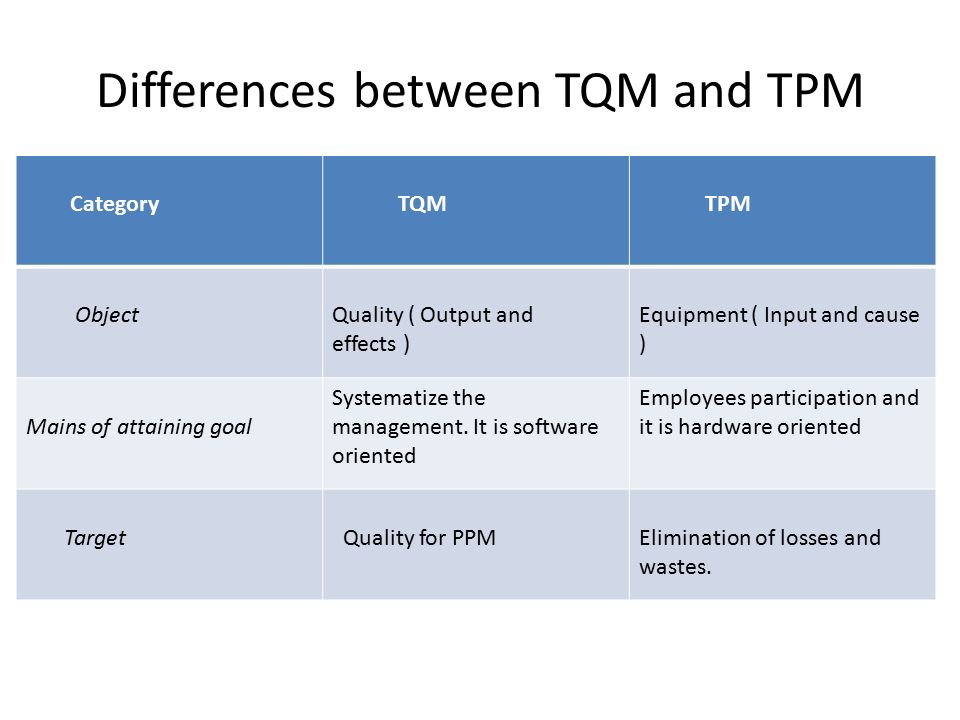 Differences between TQM and TPM