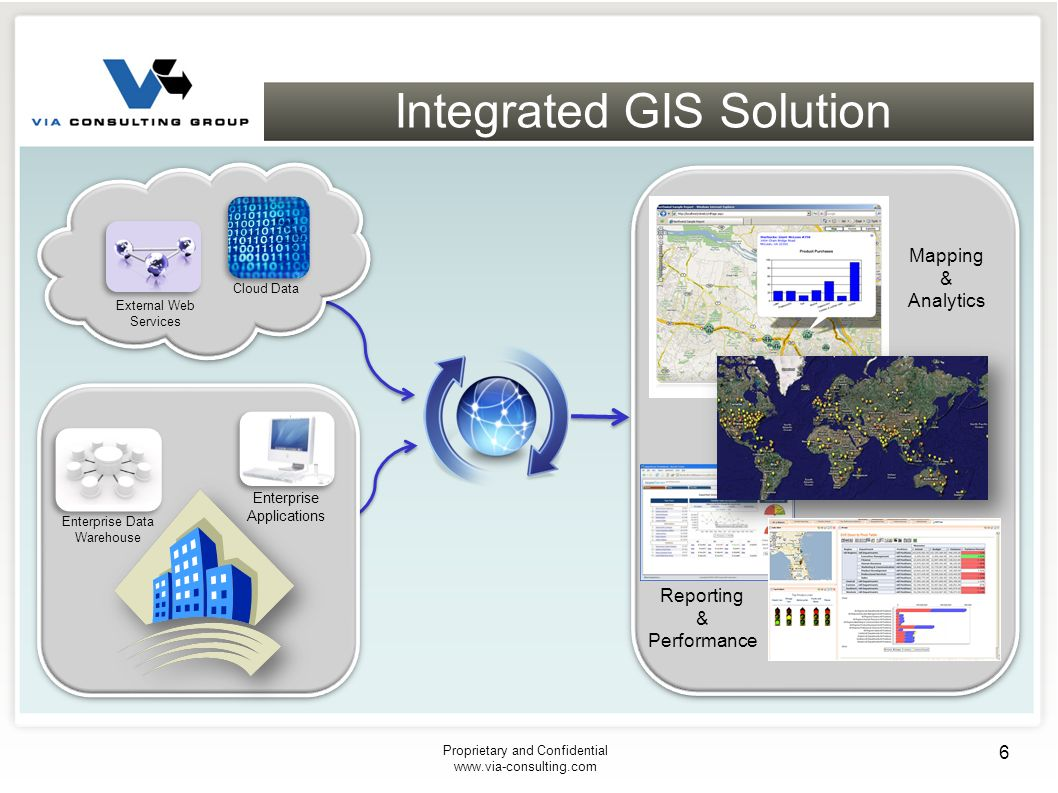 Integrated GIS Solution