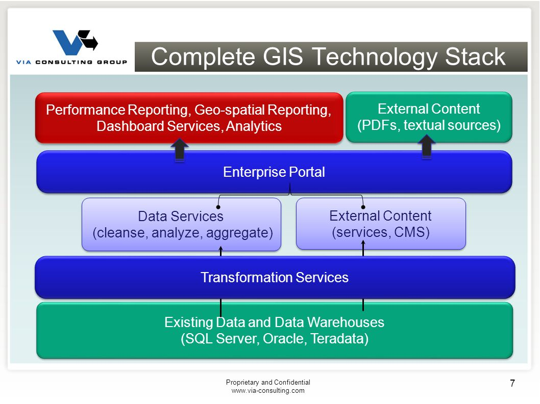 Complete GIS Technology Stack