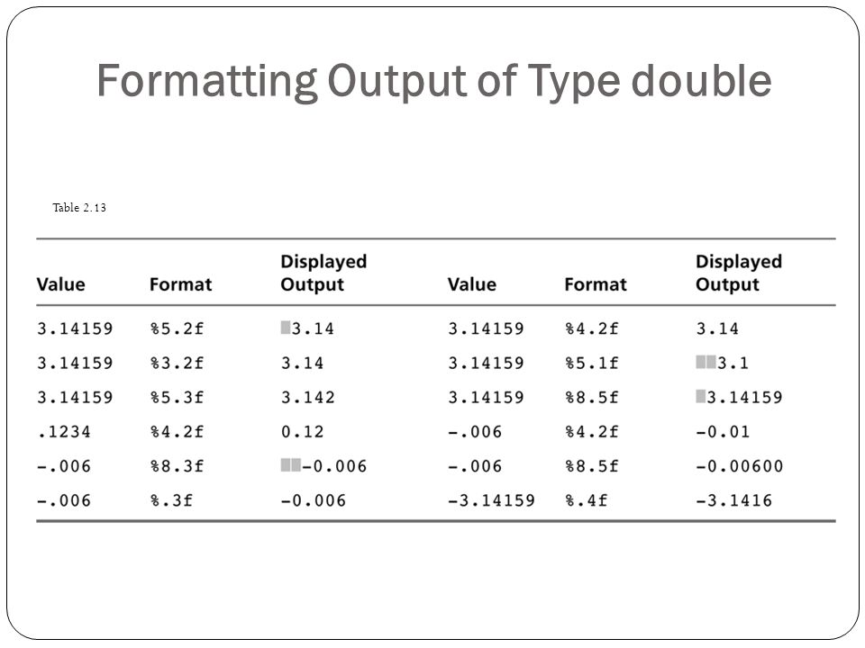 Formatting Output of Type double