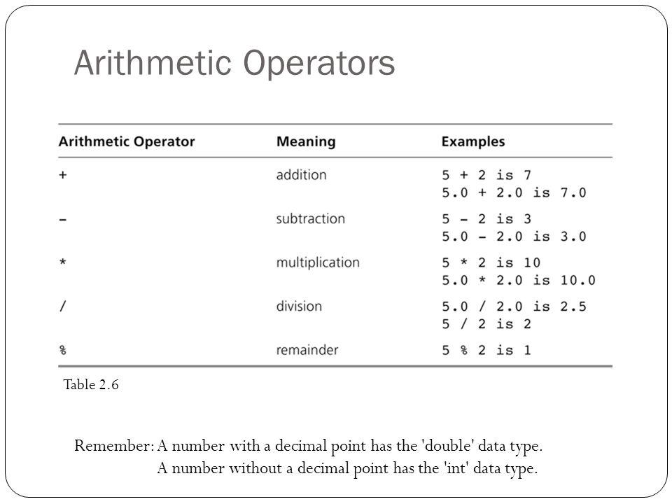 Arithmetic Operators Table 2.6.