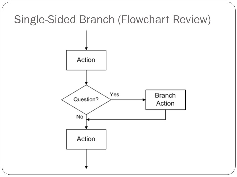 Single-Sided Branch (Flowchart Review)