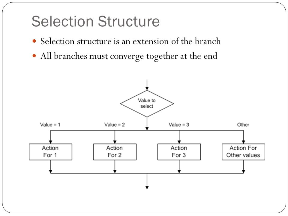Selection Structure Selection structure is an extension of the branch