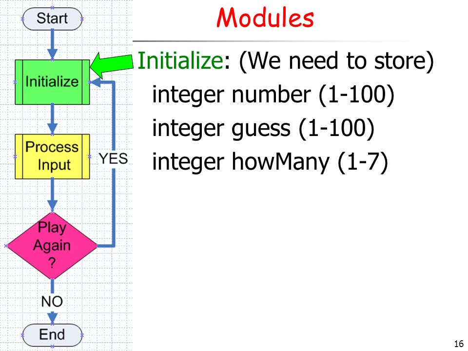 Modules Initialize: (We need to store) integer number (1-100)
