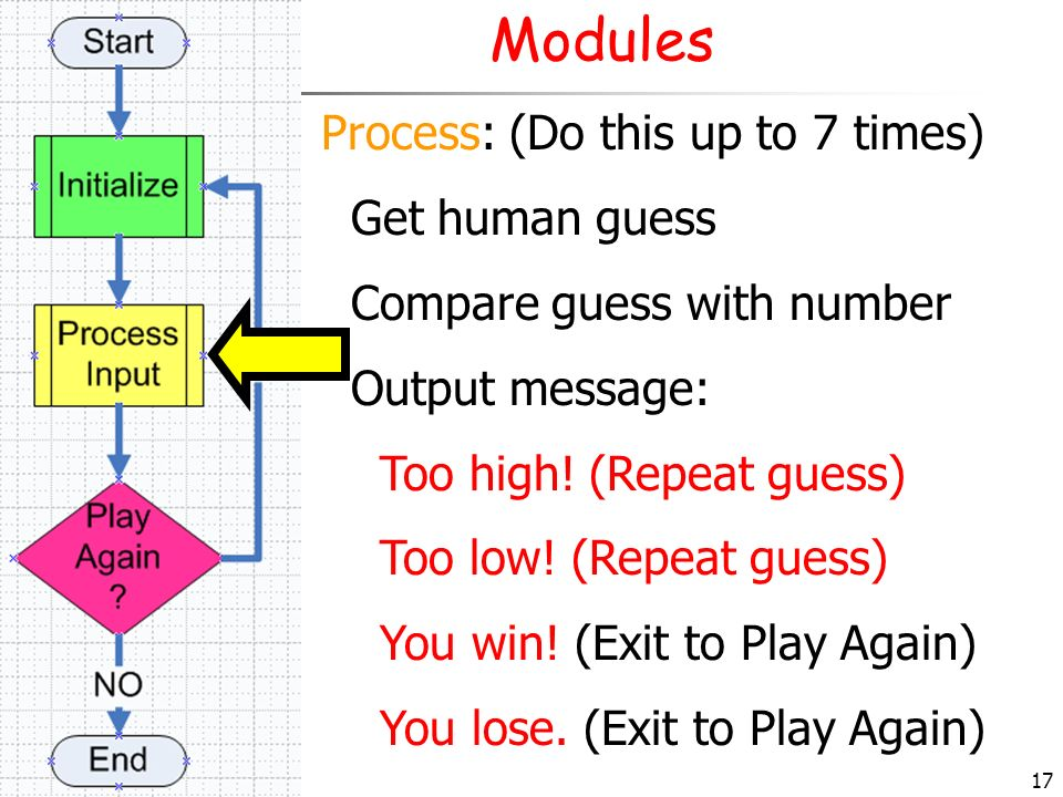 Modules Process: (Do this up to 7 times) Get human guess