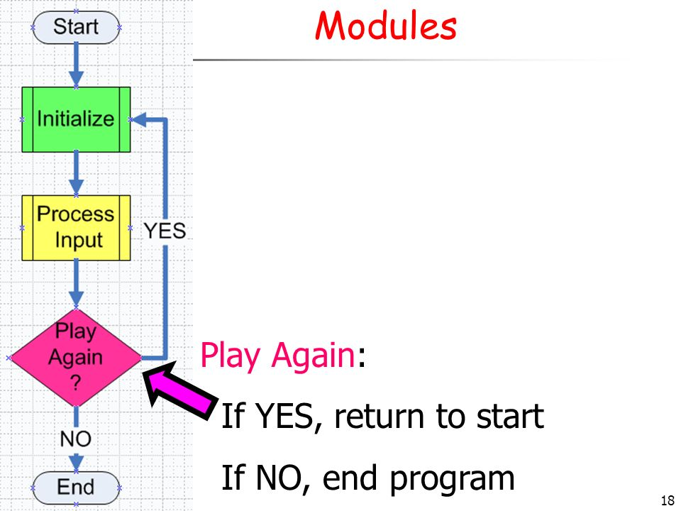 Modules Play Again: If YES, return to start If NO, end program