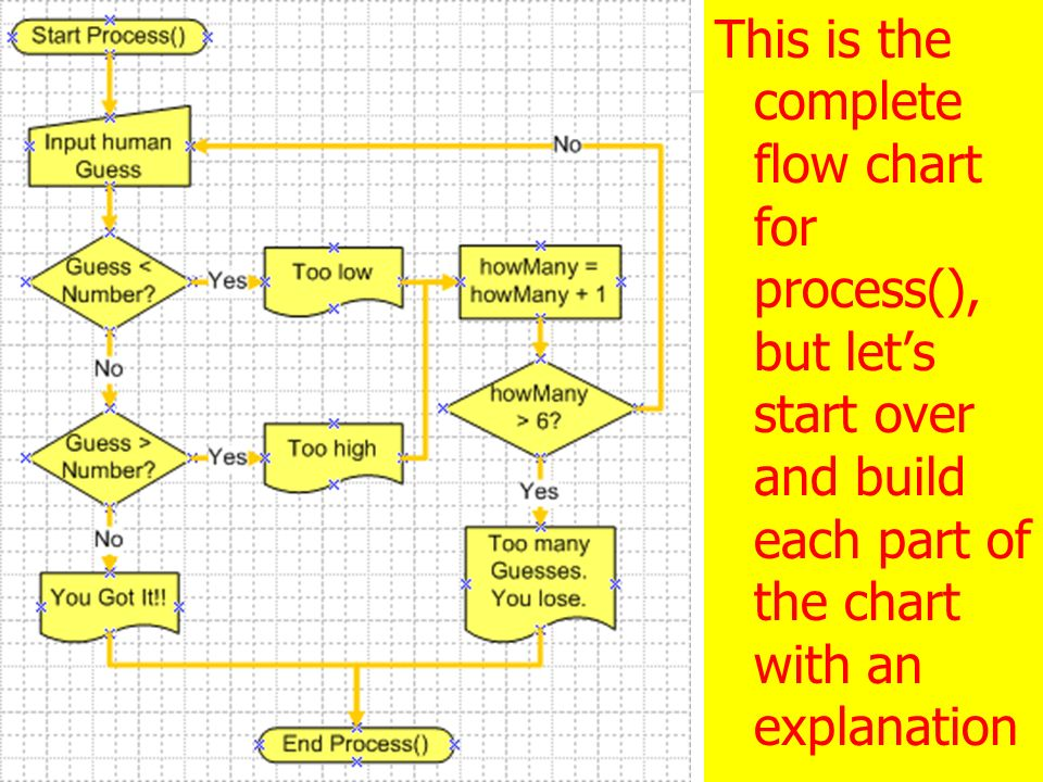 3/28/2017 This is the complete flow chart for process(), but let's start over and build each part of the chart with an explanation.