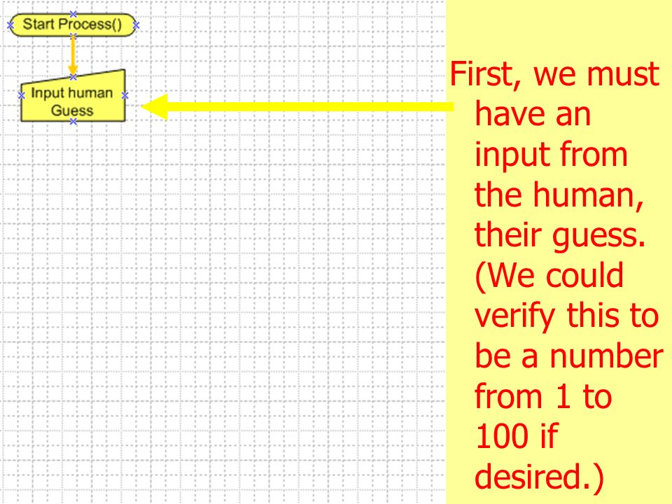 3/28/2017 First, we must have an input from the human, their guess. (We could verify this to be a number from 1 to 100 if desired.)