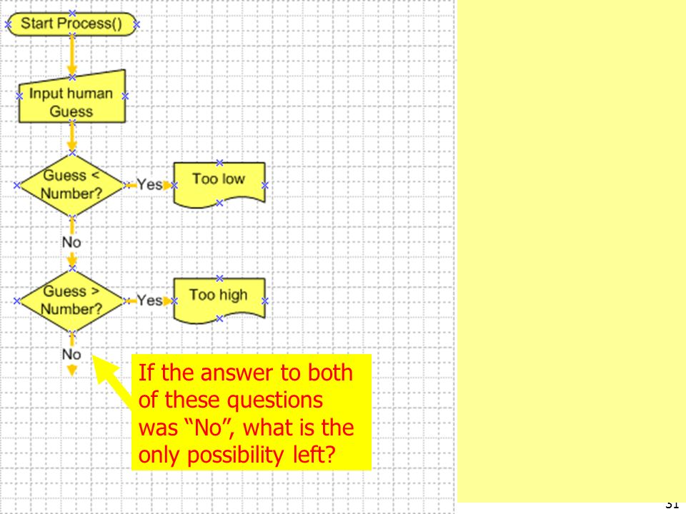 3/28/2017 If the answer to both of these questions was No , what is the only possibility left.