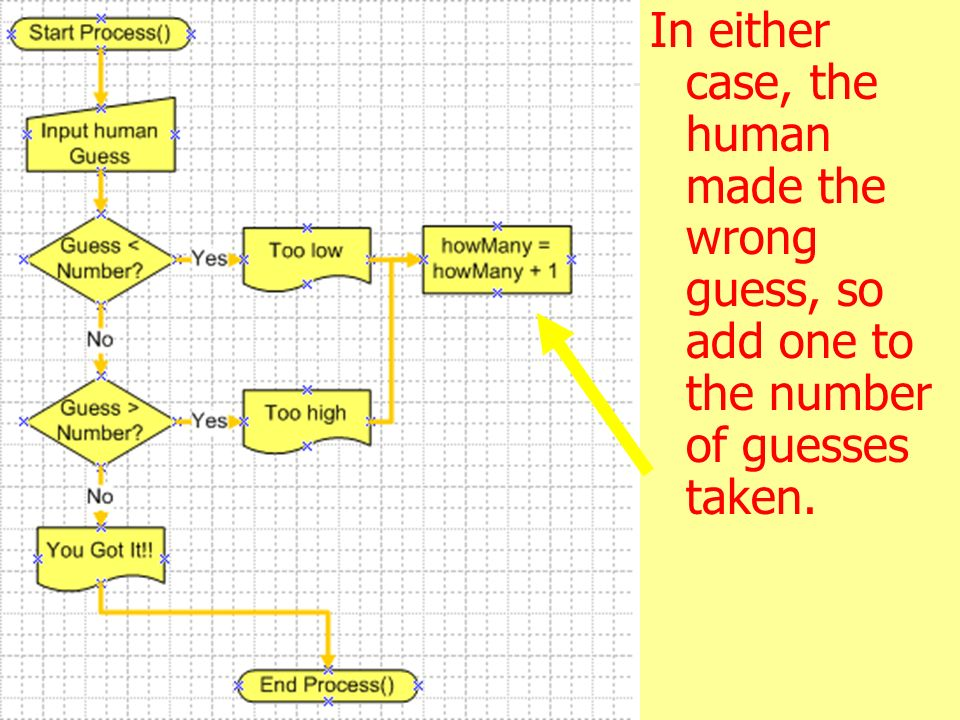 3/28/2017 In either case, the human made the wrong guess, so add one to the number of guesses taken.