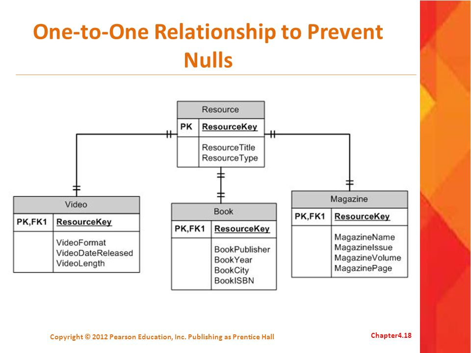 One-to-One Relationship to Prevent Nulls