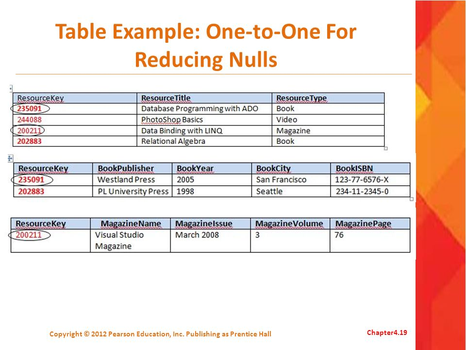 Table Example: One-to-One For Reducing Nulls
