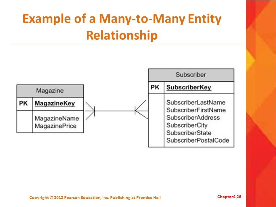 Example of a Many-to-Many Entity Relationship