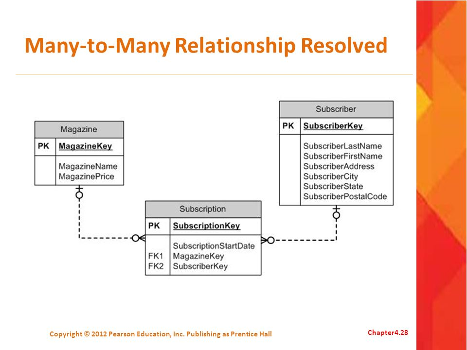Many-to-Many Relationship Resolved