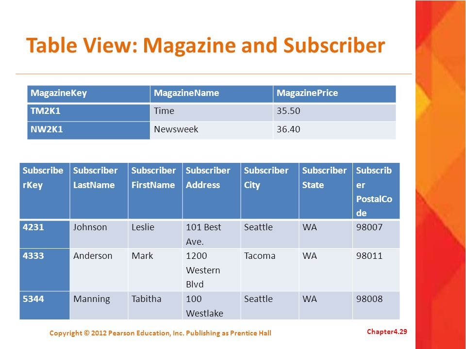 Table View: Magazine and Subscriber